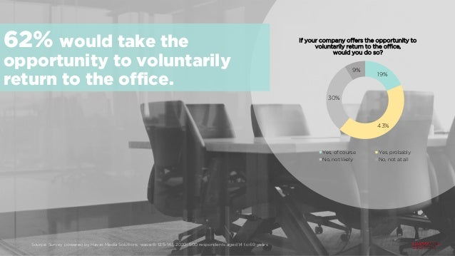 19% 43% 30% 9% If your company offers the opportunity to voluntarily return to the office, would you do so? Yes, of course...