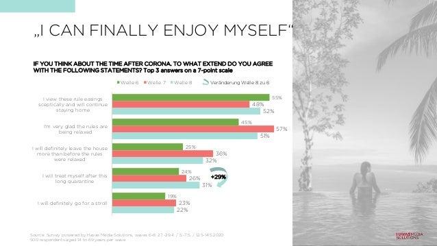 """""""I CAN FINALLY ENJOY MYSELF"""" 22% 31% 32% 51% 52% 23% 26% 36% 57% 48% 19% 24% 25% 45% 55% I will definitely go for a stroll..."""