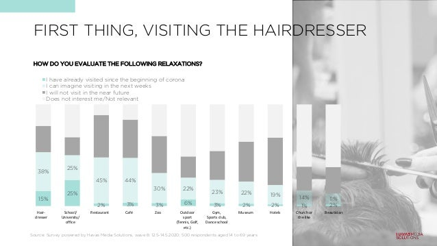 FIRST THING, VISITING THE HAIRDRESSER 15% 25% 2% 3% 3% 6% 3% 2% 2% 1% 2% 38% 25% 45% 44% 30% 22% 23% 22% 19% 14% 11% I hav...