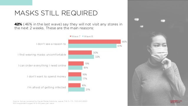 MASKS STILL REQUIRED 42% (46% in the last wave) say they will not visit any stores in the next 2 weeks. These are the main...