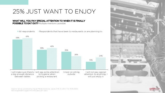 25% JUST WANT TO ENJOY 59% 39% 35% 15% 61% 42% 26% 24% I will make sure there's a big enough distance between tables I wil...