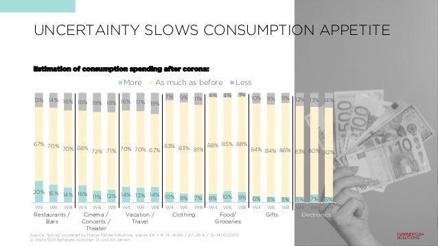 UNCERTAINTY SLOWS CONSUMPTION APPETITE 20% 16% 14% 16% 11% 12% 14% 13% 14% 10% 8% 7% 8% 10% 9% 6% 5% 5% 5% 7% 5% 67% 70% 7...