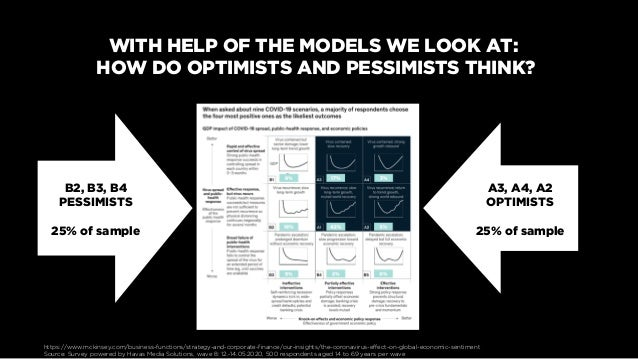WITH HELP OF THE MODELS WE LOOK AT: HOW DO OPTIMISTS AND PESSIMISTS THINK? A3, A4, A2 OPTIMISTS 25% of sample B2, B3, B4 P...