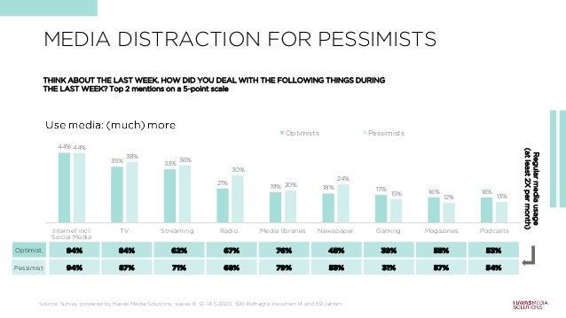 44% 35% 33% 21% 19% 18% 17% 16% 16% 44% 38% 36% 30% 20% 24% 15% 12% 13% Internet incl. Social Media TV Streaming Radio Med...