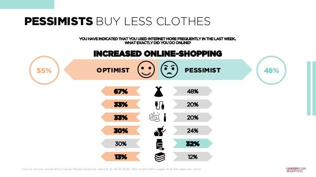 PESSIMISTS BUY LESS CLOTHES Source: Survey powered by Havas Media Solutions, wave 8: 12.-14.05.2020, 500 respondents aged ...
