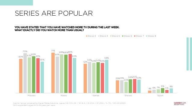 60% 71% 52% 22% 4% 70% 64% 55% 23% 6% 63% 68% 53% 20% 7% 65% 68% 54% 24% 9% 61% 69% 53% 25% 5% 55% 62% 58% 23% 8% Movies N...