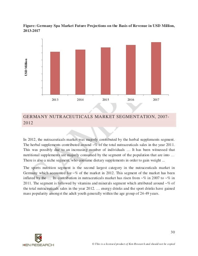 market survey germany nutraceuticals industry outlook to The nutraceuticals market report also provides an in-depth survey of key  professional survey and future industry trends by  (germany, uk, france.