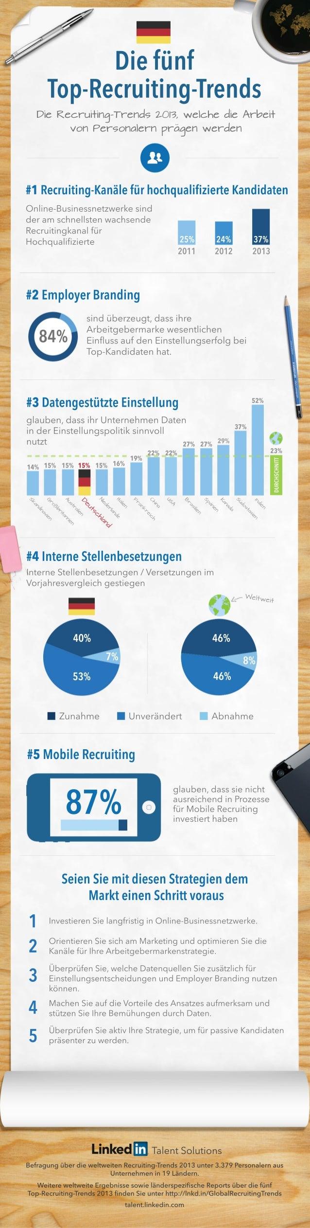 TalentSolutions BefragungüberdieweltweitenRecruiting-Trends2013unter3.379Personalernaus Unternehmenin19Ländern. Weiterewel...
