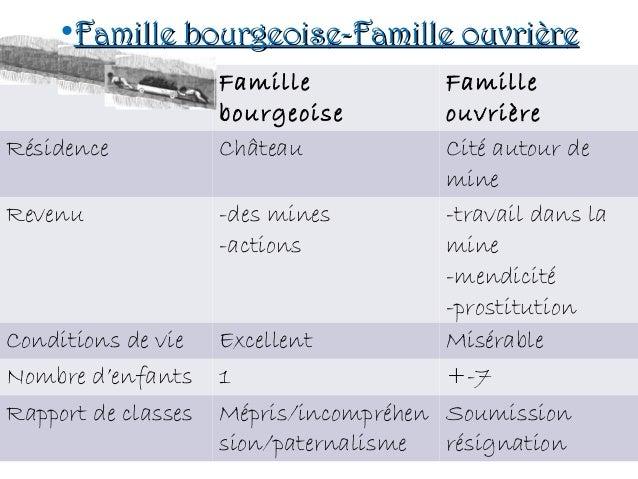 Famille bourgeoise Famille ouvrière Résidence Château Cité autour de mine Revenu -des mines -actions -travail dans la mine...