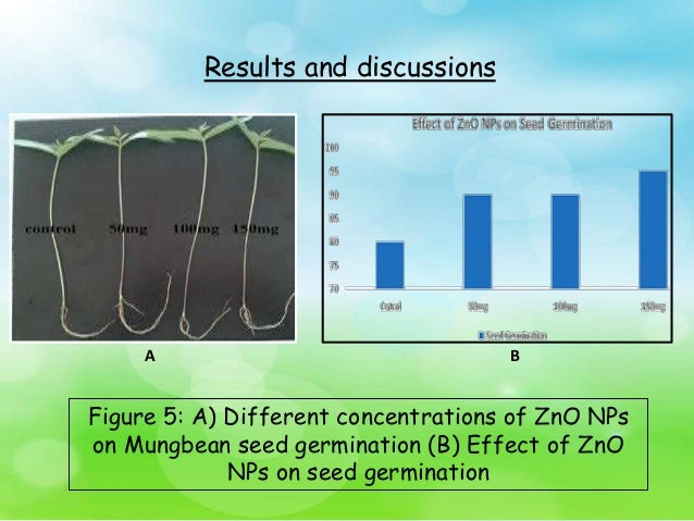 effect of zn concentration on niznfe2o4 nanoparticles Aggregation and dissolution behaviors of metal oxide nanoparticles in  effects of ph and  -phosphate rapidly decreased the concentration of zn2+ ions .