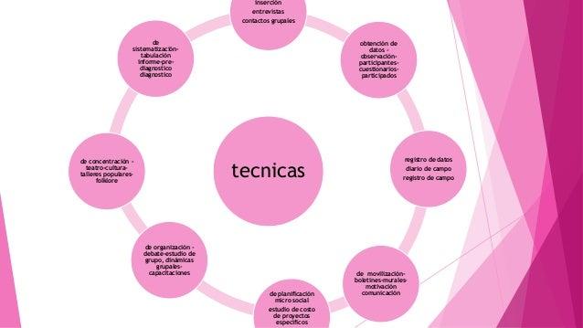 tecnicas inserción entrevistas contactos grupales obtención de datos - observación- participantes- cuestionarios- particip...