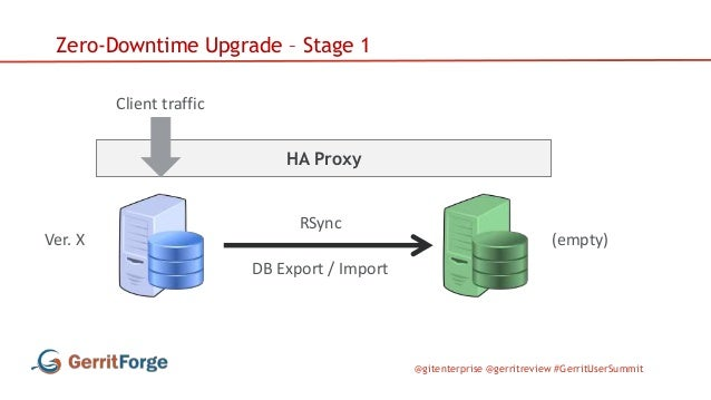 @gitenterprise @gerritreview #GerritUserSummit HA Proxy Zero-Downtime Upgrade – Stage 1 Client traffic Ver. X (empty) RSyn...