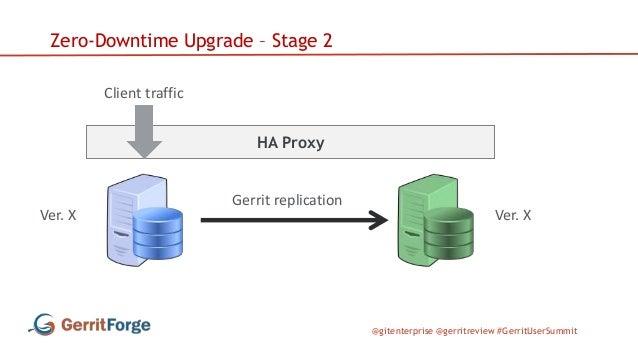 @gitenterprise @gerritreview #GerritUserSummit HA Proxy Zero-Downtime Upgrade – Stage 2 Client traffic Ver. X Ver. X Gerri...
