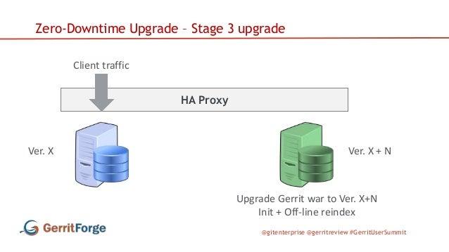 @gitenterprise @gerritreview #GerritUserSummit HA Proxy Zero-Downtime Upgrade – Stage 3 upgrade Client traffic Ver. X Ver....