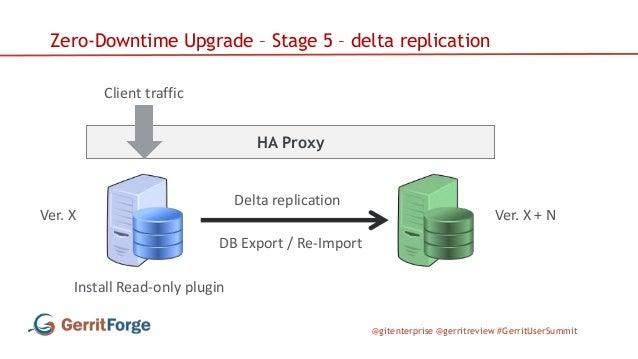 @gitenterprise @gerritreview #GerritUserSummit HA Proxy Zero-Downtime Upgrade – Stage 5 – delta replication Client traffic...
