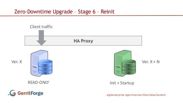 @gitenterprise @gerritreview #GerritUserSummit HA Proxy Zero-Downtime Upgrade – Stage 6 – Reinit Client traffic Ver. X Ver...