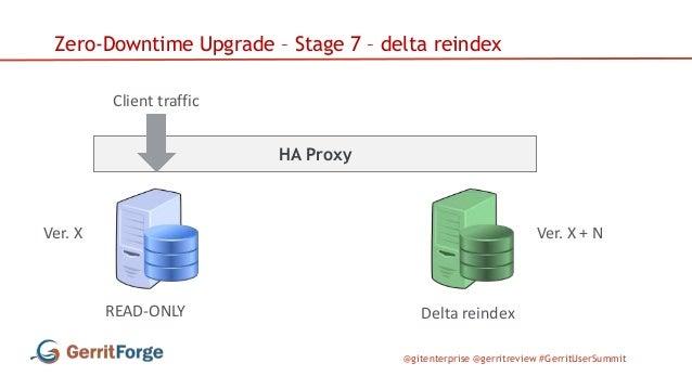 @gitenterprise @gerritreview #GerritUserSummit HA Proxy Zero-Downtime Upgrade – Stage 7 – delta reindex Client traffic Ver...
