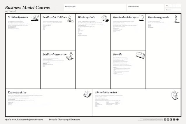 Business Model Canvas Poster Deutsch V 1.1