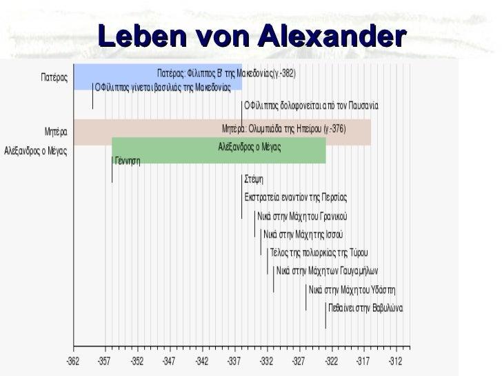 Leben von Alexander