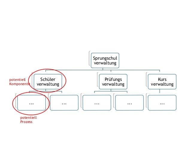 Wie strukturiere ich Anforderungen? Sprungschul verwaltung Schüler verwaltung ... ... Prüfungs verwaltung ... ... Kurs ver...
