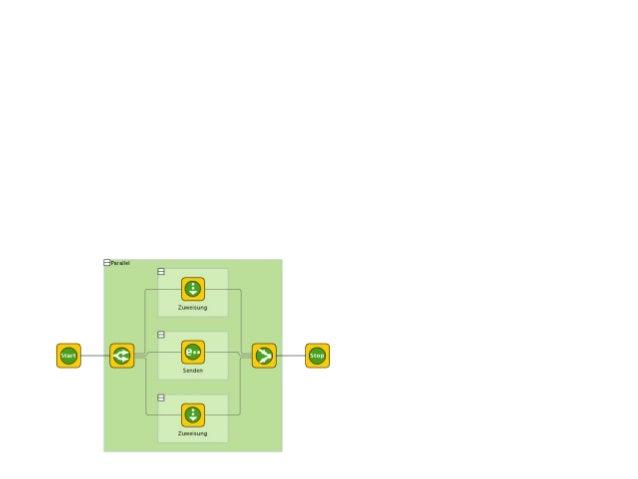 Muster 1: Workflow Schritte Bildquelle: http://commons.wikimedia.org/wiki/ File:Bom_parallel.jpg — Stories entlang der A...