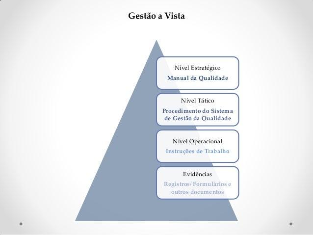 Gestão a Vista  Nível Estratégico Manual da Qualidade  Nível Tático Procedimento do Sistema de Gestão da Qualidade  Nível ...