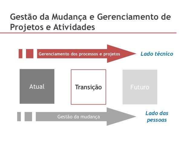 Gerenciamento dos processos e projetos Gestão da mudança Lado técnico Lado das pessoas Atual Transição Futuro Gestão da Mu...