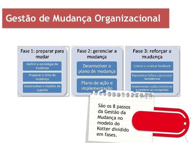 Gestão de Mudança Organizacional