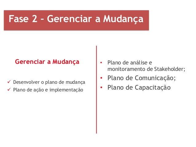 • Plano de análise e monitoramento de Stakeholder; • Plano de Comunicação; • Plano de Capacitação Fase 2 – Gerenciar a Mud...