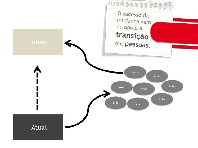 João Ana Paulo Abel Joana Luiz Luisa Petra Atual Futuro