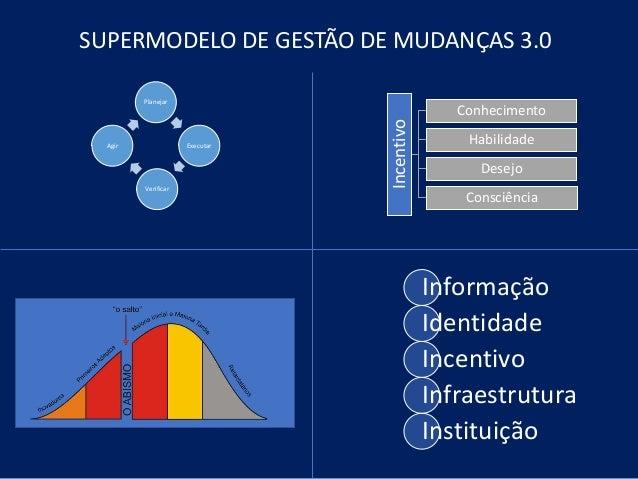 SUPERMODELO DE GESTÃO DE MUDANÇAS 3.0 Planejar Executar Verificar Agir Incentivo Conhecimento Habilidade Desejo Consciênci...