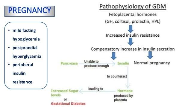 Gestational diabetes middle east