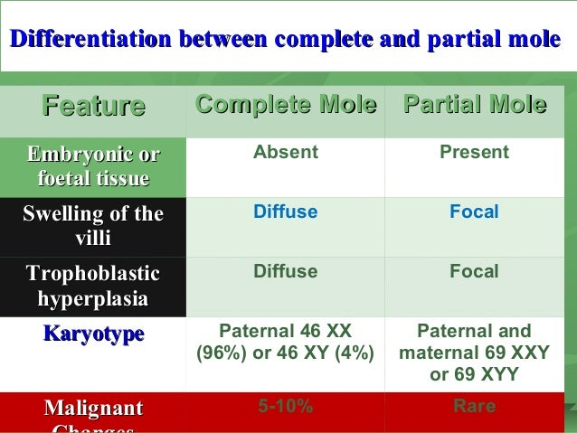 Differentiation between complete and partial moleDifferentiation between complete and partial mole FeatureFeature Complete...