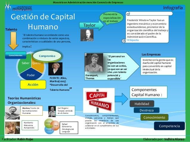 Gestión de capital humano infografia, elaborada por