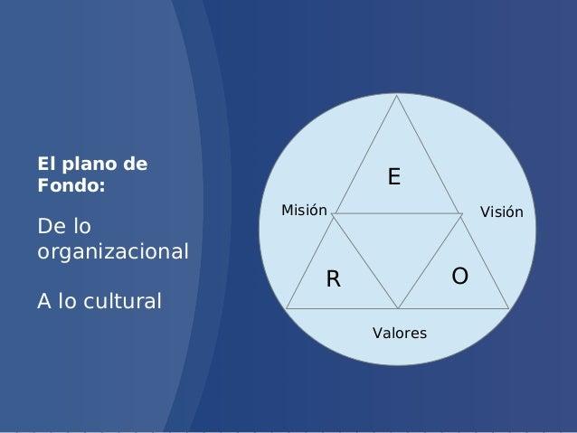 Gestión del conocimiento   de lo organizacional a lo cultural Slide 2