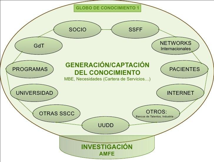 GLOBO DE CONOCIMIENTO 1                    SOCIO                      SSFF       GdT                                      ...