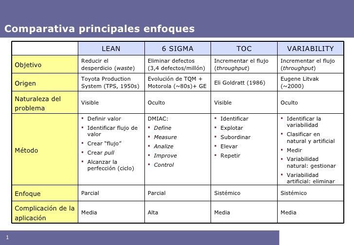 Comparativa principales enfoques LEAN 6 SIGMA TOC VARIABILITY Objetivo Reducir el desperdicio ( waste ) Eliminar defectos ...