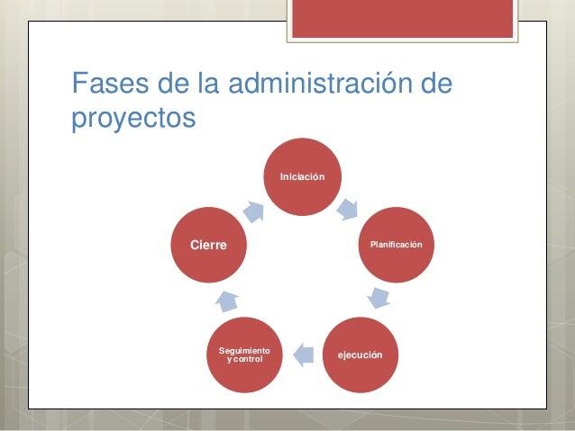 Fases de la administración de proyectos Iniciación Planificación ejecuciónSeguimiento y control Cierre