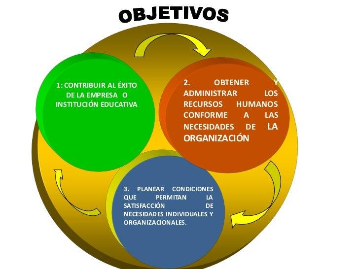c90ca1cb77 3. 1  CONTRIBUIR AL ÉXITO 2. OBTENER Y DE LA EMPRESA O ADMINISTRAR LOS  INSTITUCIÓN EDUCATIVA RECURSOS HUMANOS ...