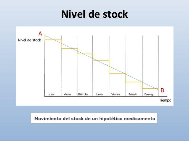 - Es denominado también stock operativo. - Sirve para atender la demanda normal del proceso asistencial. Unidades Tiempo S...