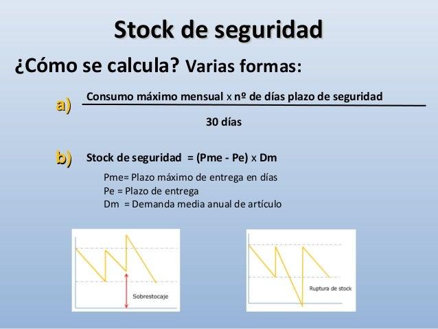 Tiempo Existencias pedido recepción Stock de alerta Stock de alerta/punto de pedidoStock de alerta/punto de pedido Stock m...