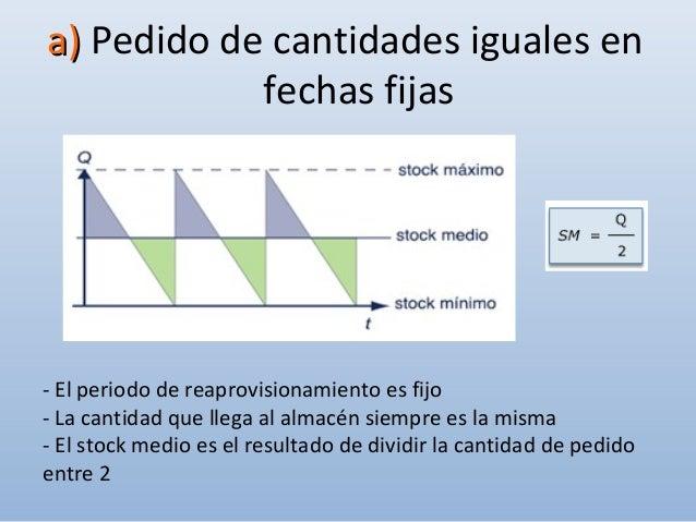 2-2- Aprovisionamiento por puntoAprovisionamiento por punto de pedidode pedido P.p. = Stock de seguridad + Consumo previst...