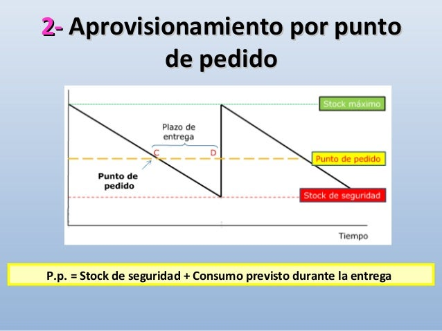 APROVISIONAMIENTO -APROVISIONAMIENTO - ¿Cuánto pedir?¿Cuánto pedir? Cantidad a pedir = Stock máximo – Stock actual • El cá...