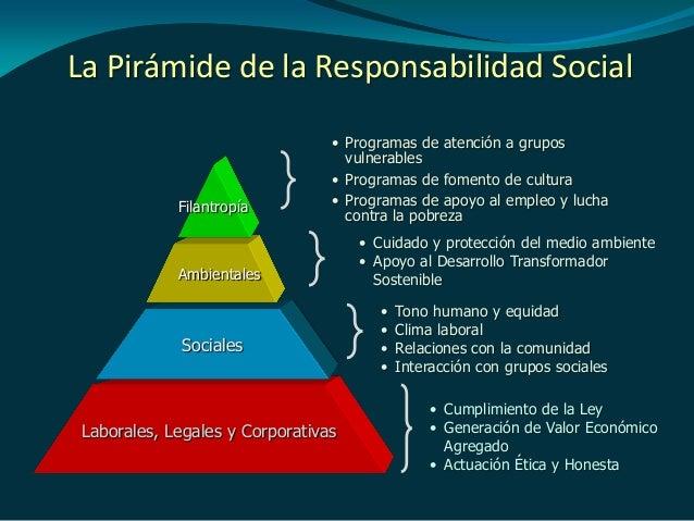 Gestión estratégica con Responsabilidad Social