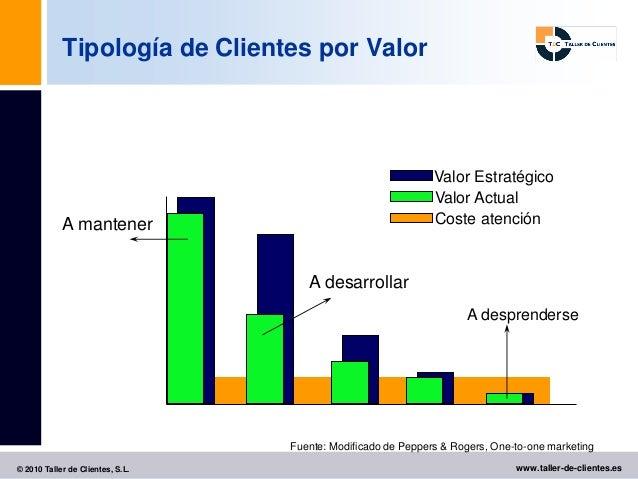 Tipología de Clientes por Valor                                                              Valor Estratégico            ...