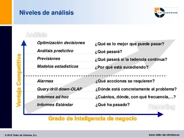 Niveles de análisis                              Optimización decisiones   ¿Qué es lo mejor que puede pasar?              ...