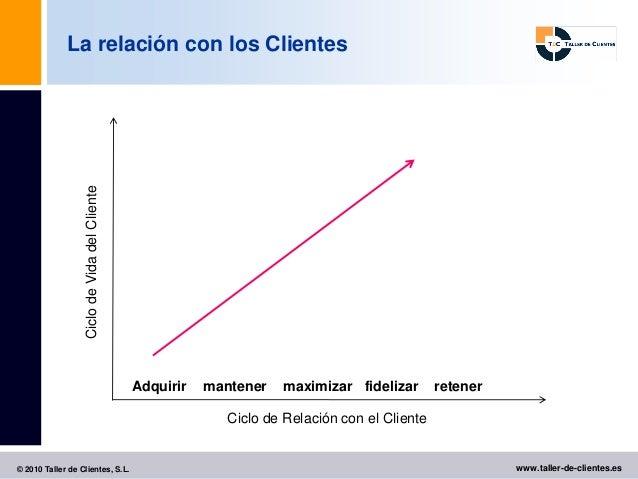 La relación con los Clientes                   Ciclo de Vida del Cliente                                               Adq...
