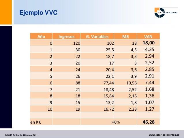 Ejemplo VVC                                  Año        Ingresos      G. Variables         MB       VAN                   ...