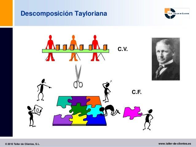 Descomposición Tayloriana                                         C.V.                                                C.F....