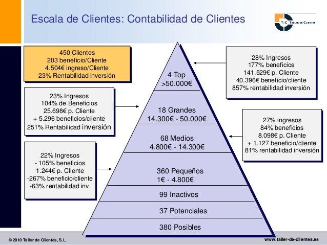 Escala de Clientes: Contabilidad de Clientes                       450 Clientes                   203 beneficio/Cliente   ...